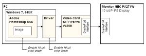 Sistema de gráficos de 10 bits en un ordenador